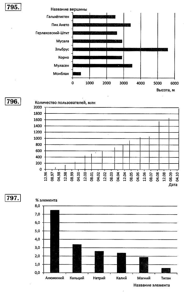 Математика Мерзляк. Ответы на упр. 767 - 829