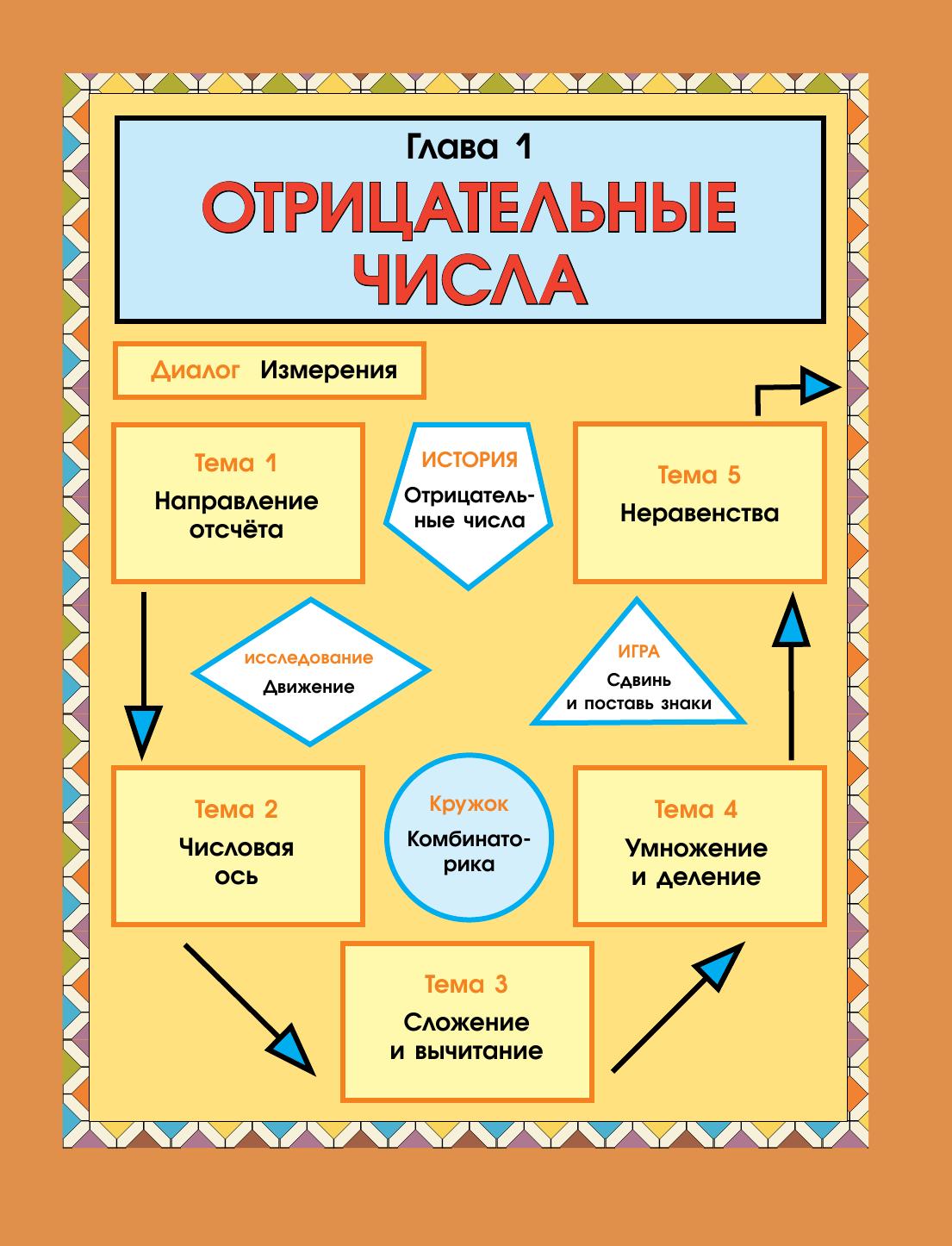 Башмаков Математика Учебник